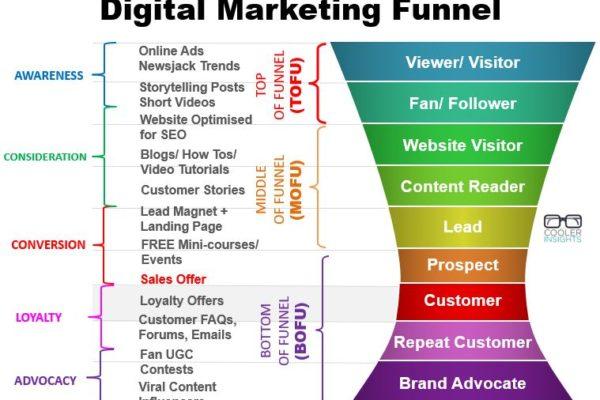 Digital-Marketing-Funnel-March-2019-2
